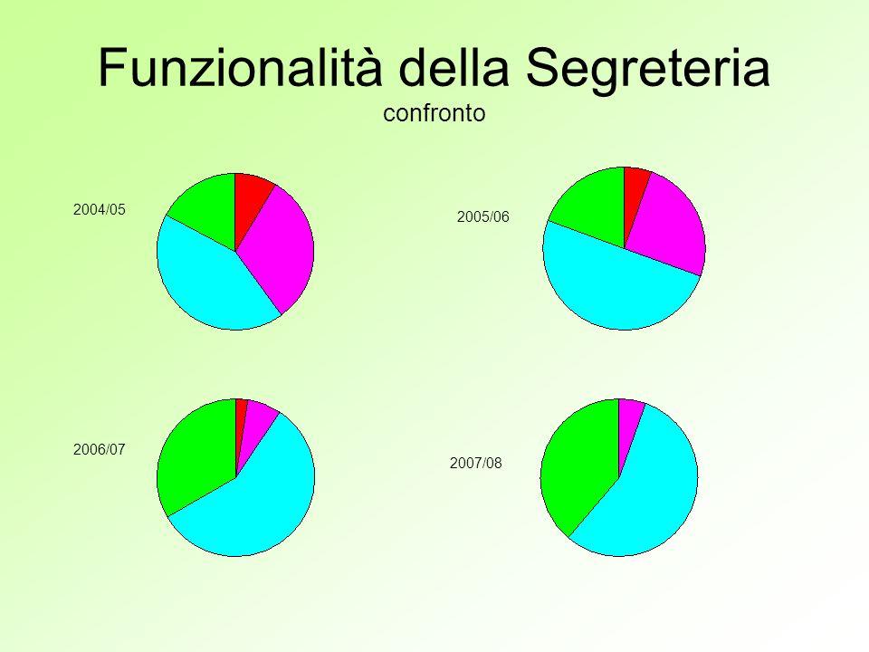 Funzionalità della Segreteria confronto 2004/05 2005/06 2006/07 2007/08