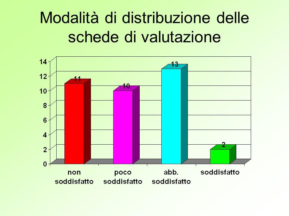 Modalità di distribuzione delle schede di valutazione