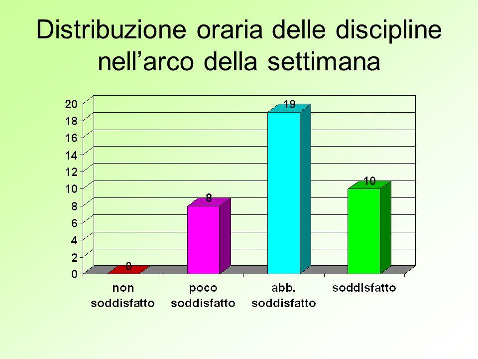 Distribuzione oraria delle discipline nellarco della settimana
