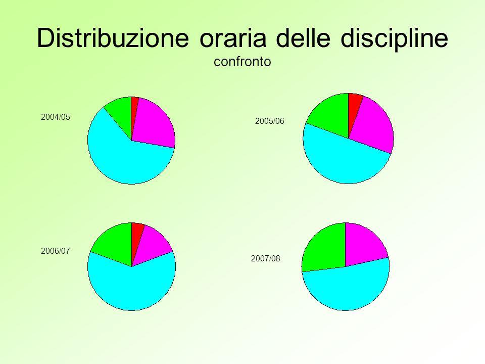 Distribuzione oraria delle discipline confronto 2004/05 2005/06 2006/07 2007/08