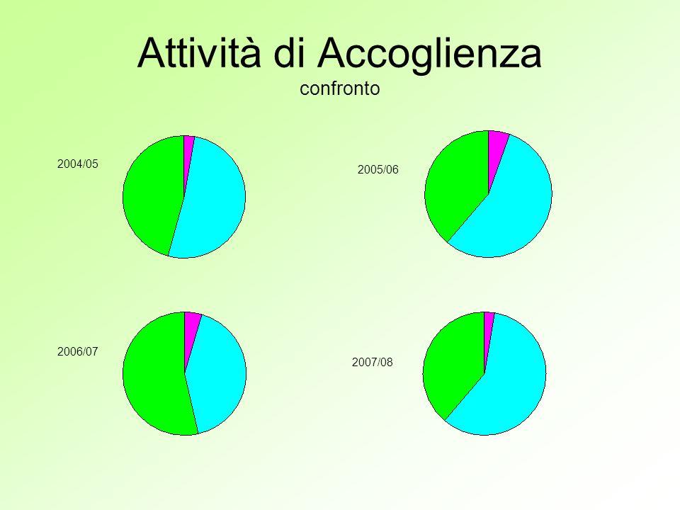 Attività di Accoglienza confronto 2004/05 2005/06 2006/07 2007/08