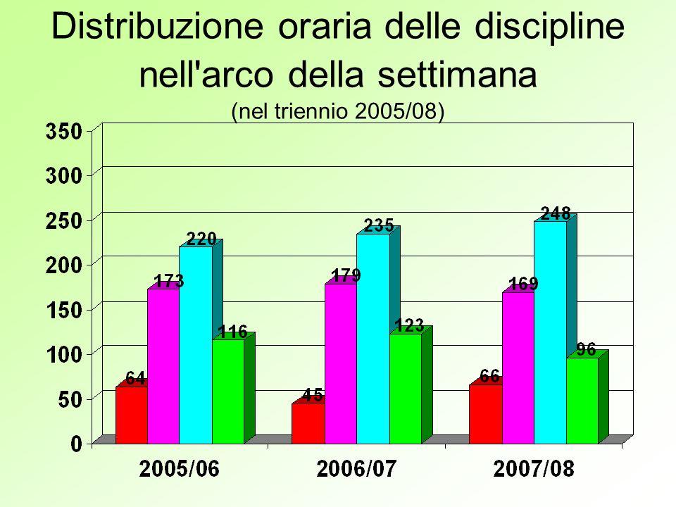 Distribuzione oraria delle discipline nell arco della settimana (nel triennio 2005/08)