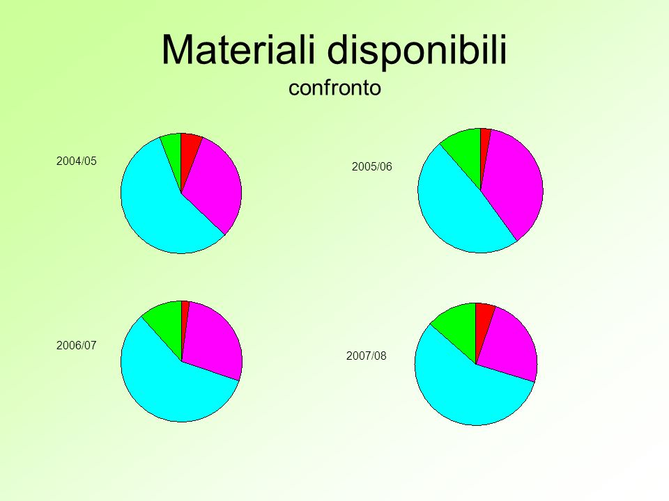 Materiali disponibili confronto 2004/ / / /08