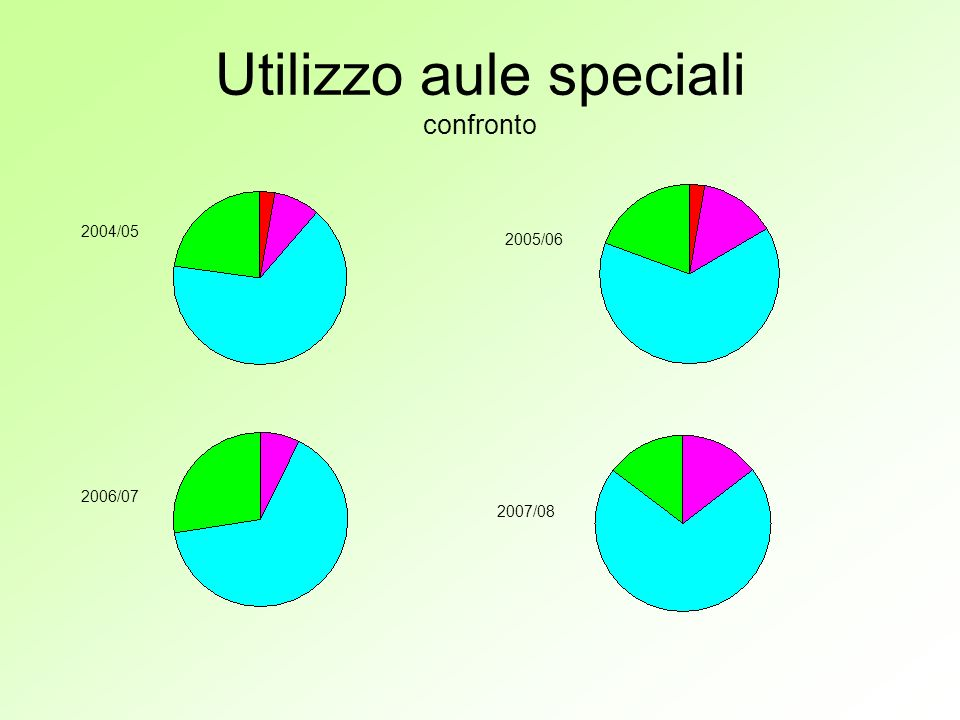 Utilizzo aule speciali confronto 2004/05 2005/06 2006/07 2007/08