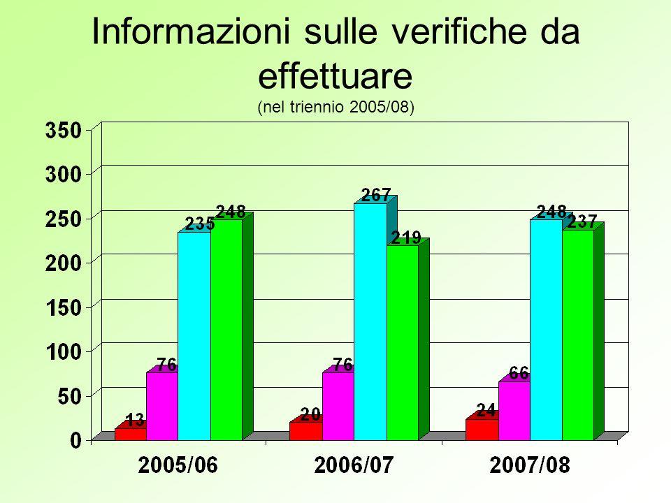 Informazioni sulle verifiche da effettuare (nel triennio 2005/08)