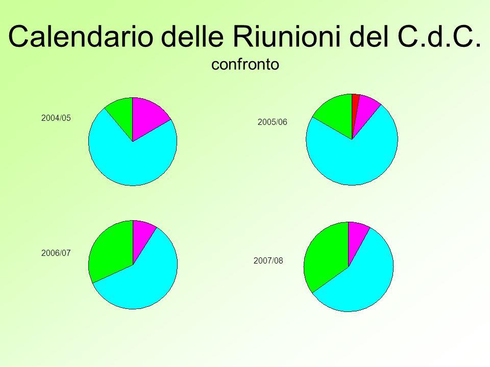 Calendario delle Riunioni del C.d.C. confronto 2004/05 2005/06 2006/07 2007/08