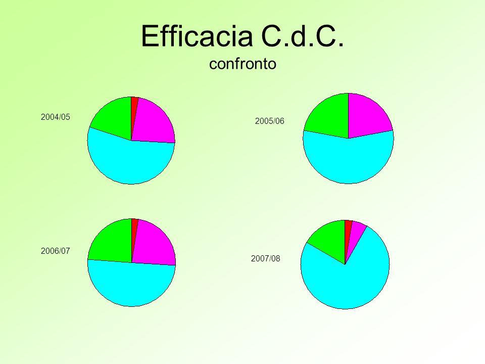 Efficacia C.d.C. confronto 2004/05 2005/06 2006/07 2007/08