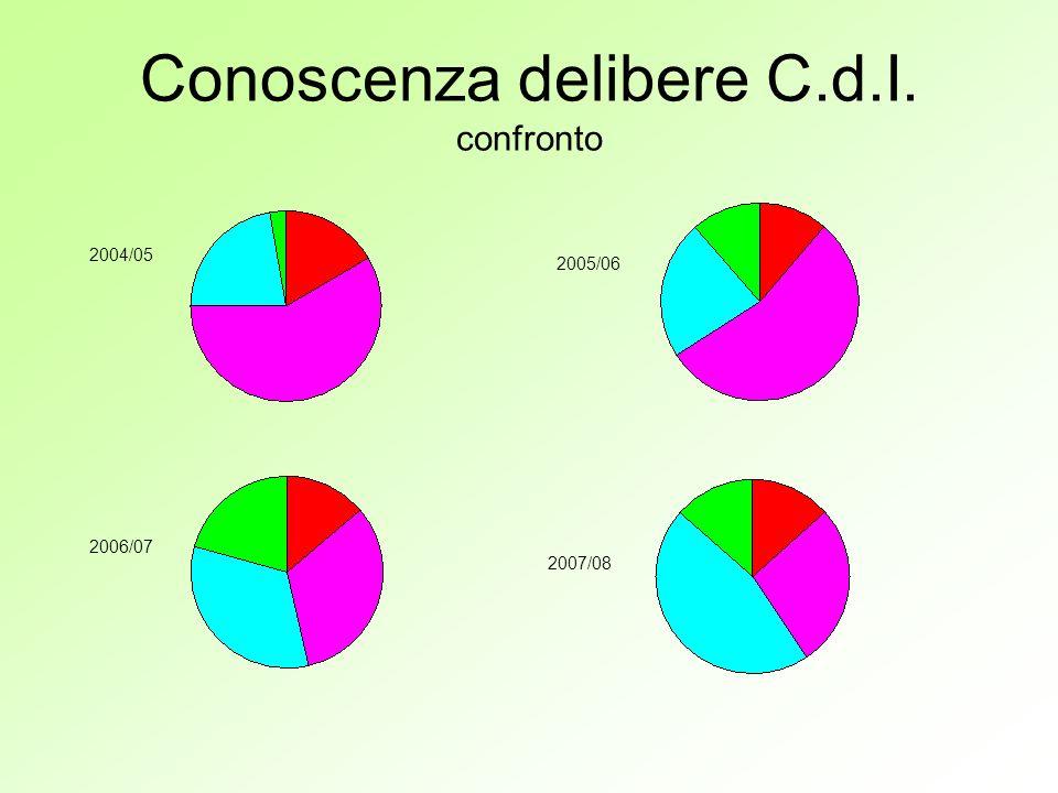 Conoscenza delibere C.d.I. confronto 2004/05 2005/06 2006/07 2007/08