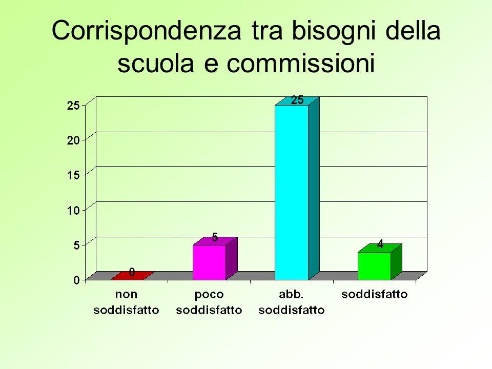 Corrispondenza tra bisogni della scuola e commissioni