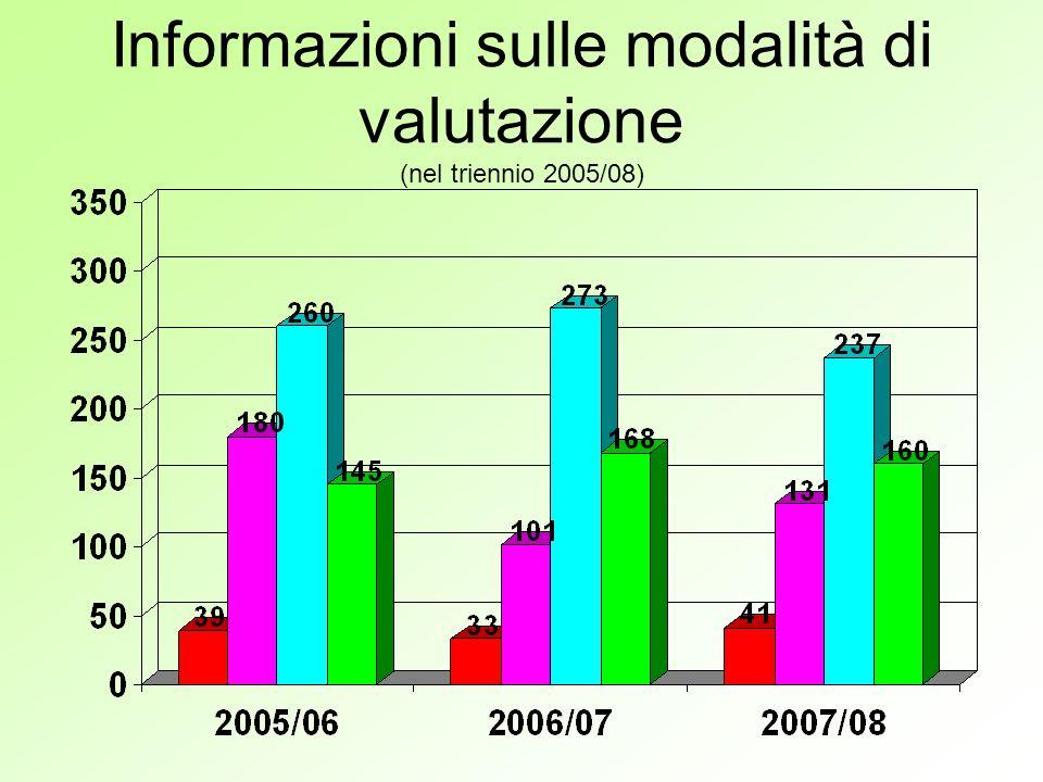 Informazioni sulle modalità di valutazione (nel triennio 2005/08)