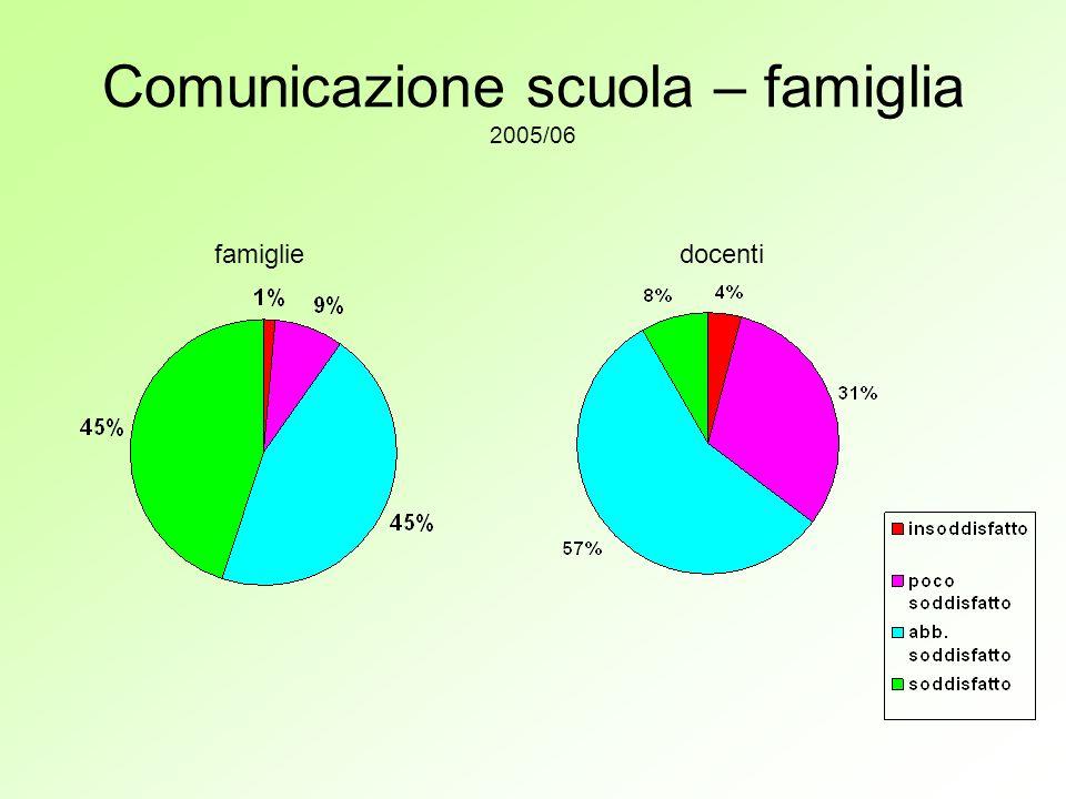 Comunicazione scuola – famiglia 2005/06 famigliedocenti