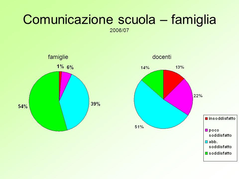 Comunicazione scuola – famiglia 2006/07 famigliedocenti