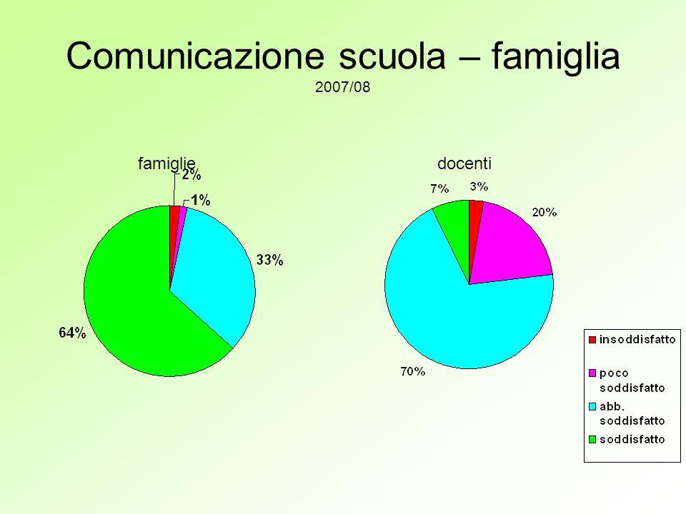 Comunicazione scuola – famiglia 2007/08 famigliedocenti
