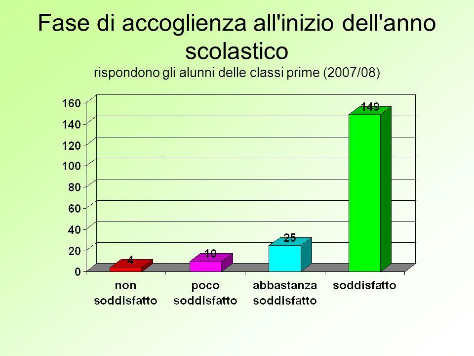 Fase di accoglienza all inizio dell anno scolastico rispondono gli alunni delle classi prime (2007/08)