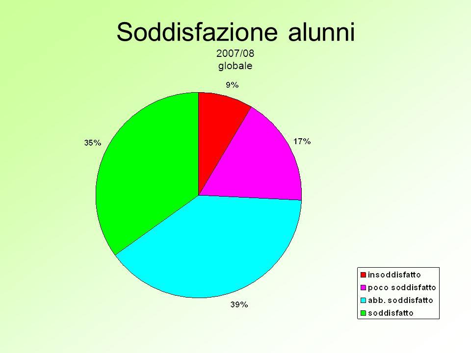 Soddisfazione alunni 2007/08 globale