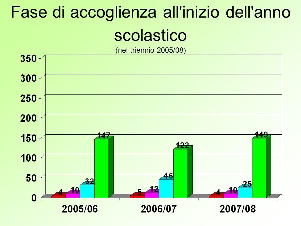 Fase di accoglienza all inizio dell anno scolastico (nel triennio 2005/08)