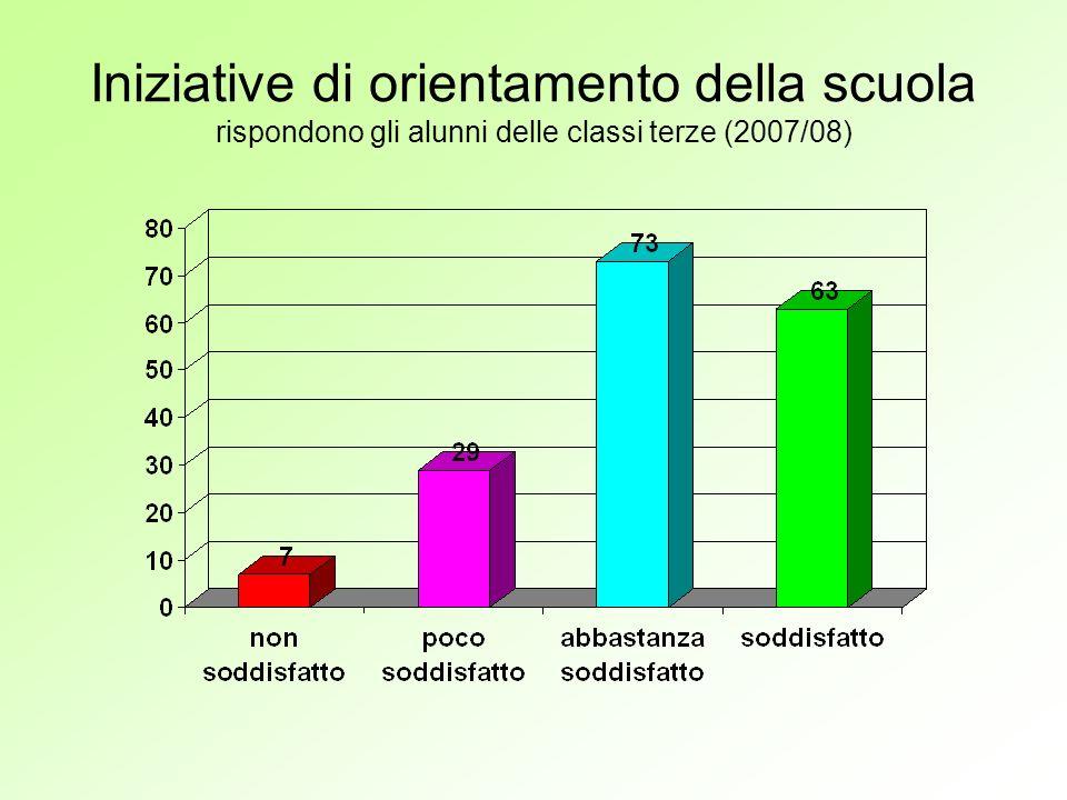 Iniziative di orientamento della scuola rispondono gli alunni delle classi terze (2007/08)