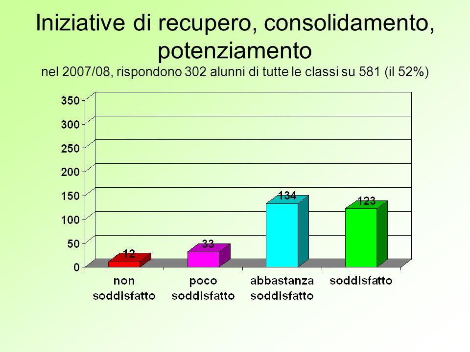 Iniziative di recupero, consolidamento, potenziamento nel 2007/08, rispondono 302 alunni di tutte le classi su 581 (il 52%)