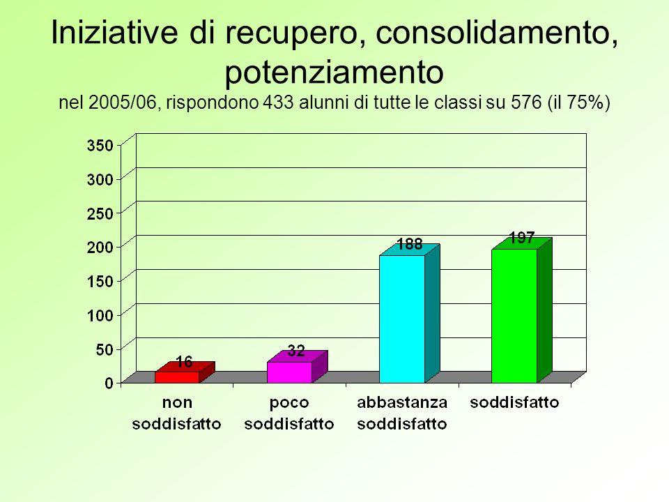 Iniziative di recupero, consolidamento, potenziamento nel 2005/06, rispondono 433 alunni di tutte le classi su 576 (il 75%)