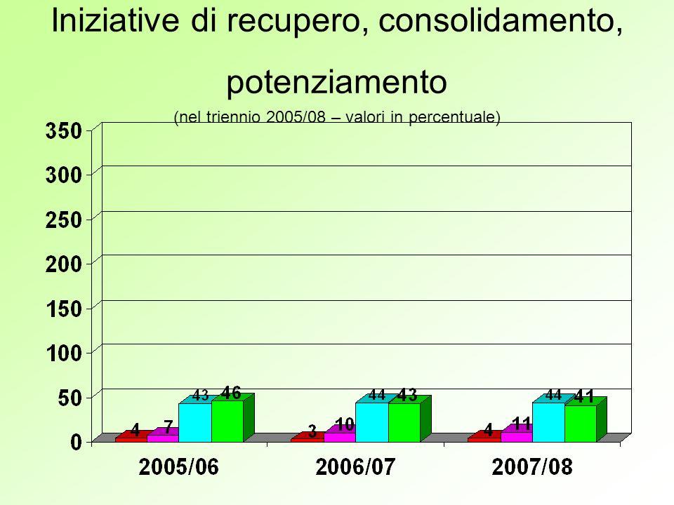 Iniziative di recupero, consolidamento, potenziamento (nel triennio 2005/08 – valori in percentuale)