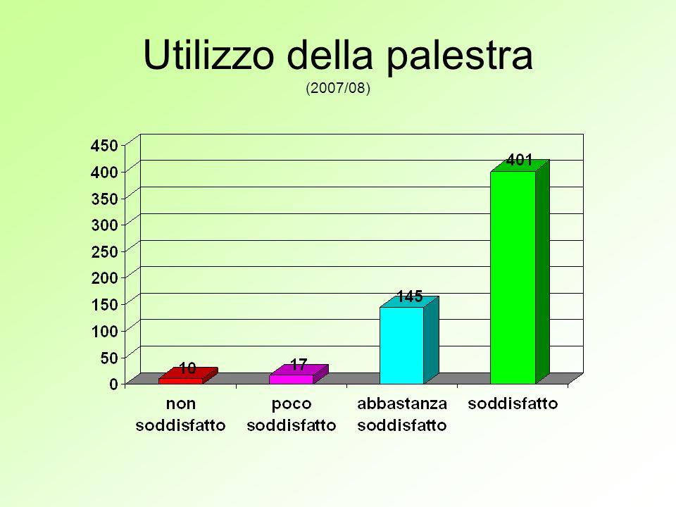 Utilizzo della palestra (2007/08)