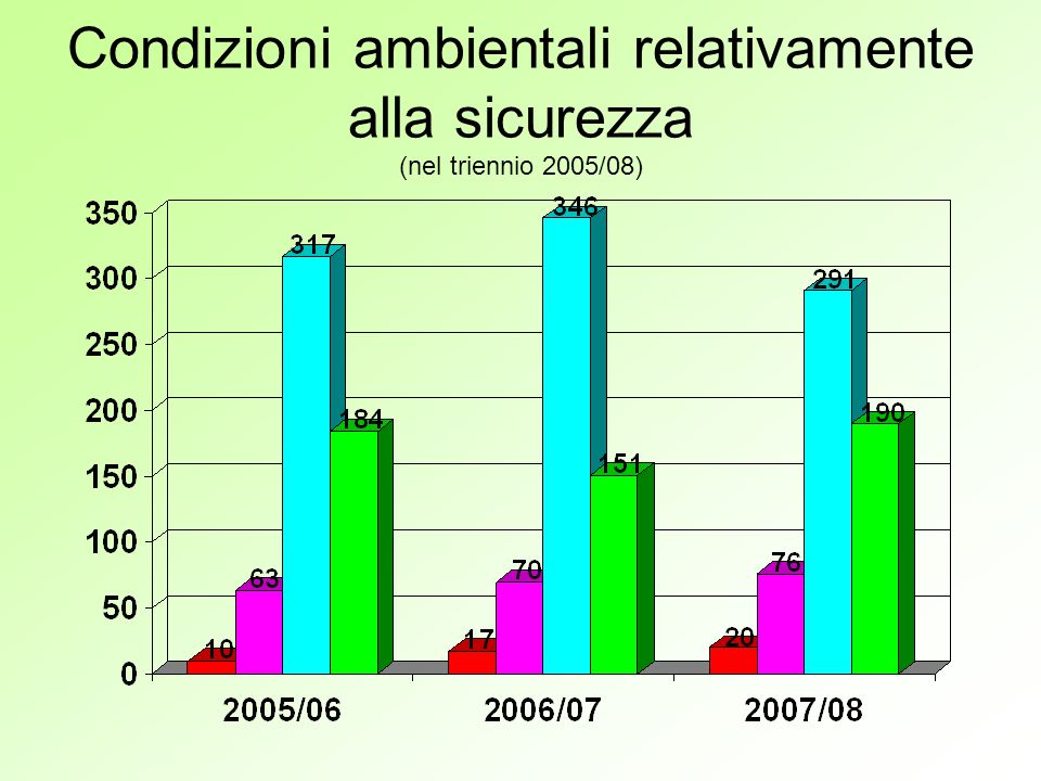 Condizioni ambientali relativamente alla sicurezza (nel triennio 2005/08)