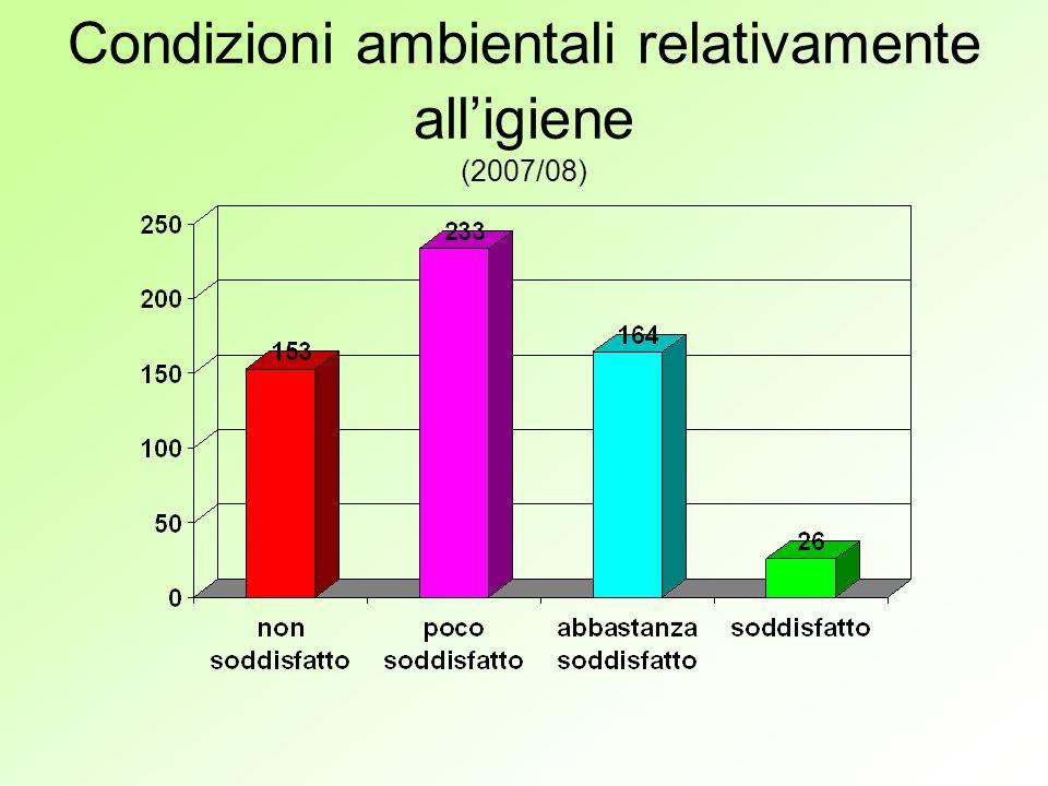 Attività integrative pomeridiane (nel triennio 2005/08 – per il raffronto utilizzate le percentuali)