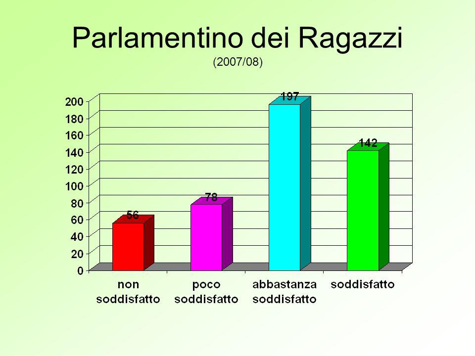 Parlamentino dei Ragazzi (2007/08)