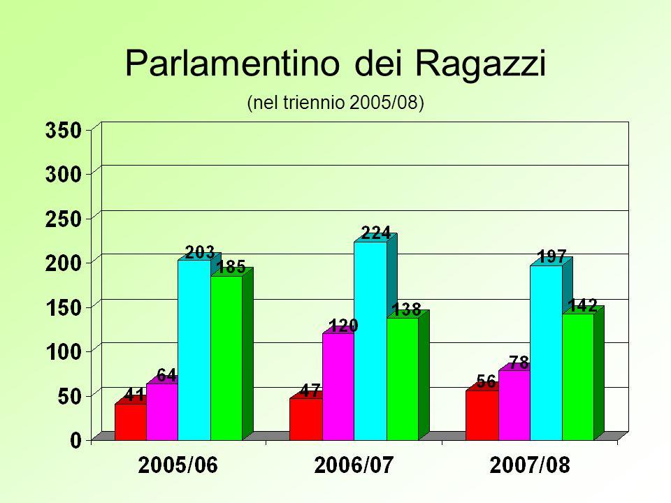 Parlamentino dei Ragazzi (nel triennio 2005/08)