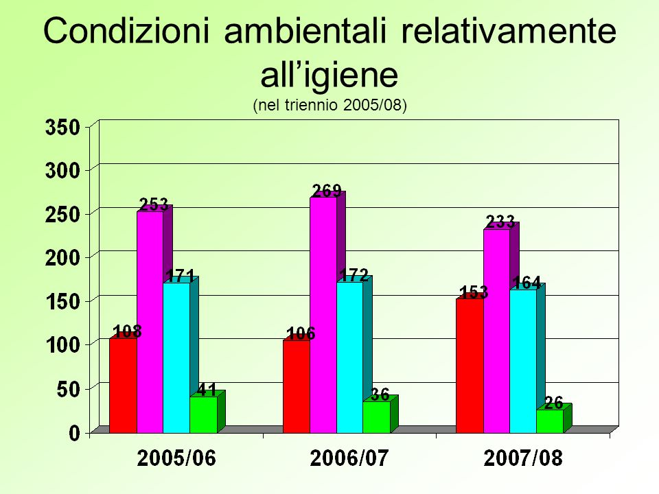 Condizioni ambientali relativamente alligiene (nel triennio 2005/08)