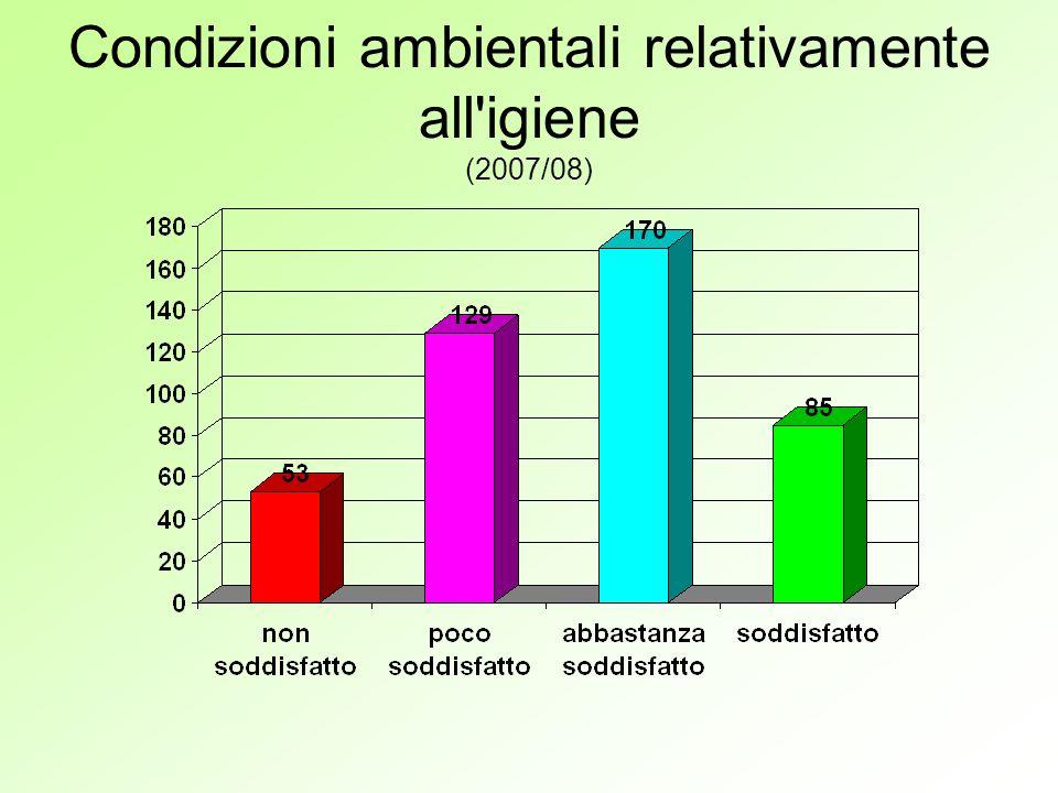Condizioni ambientali relativamente all igiene (2007/08)