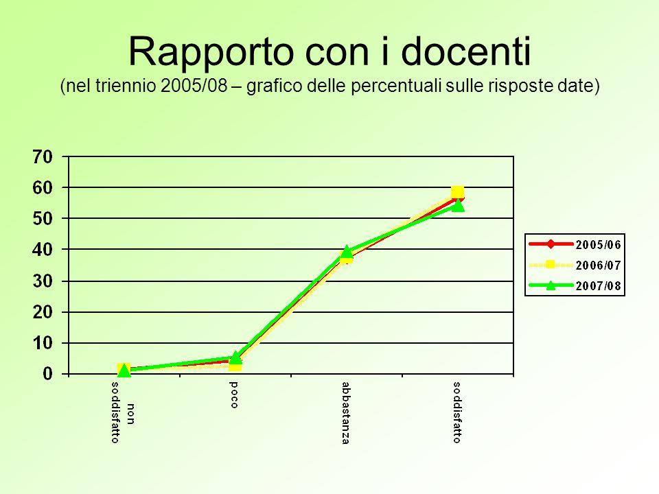 Rapporto con i docenti (nel triennio 2005/08 – grafico delle percentuali sulle risposte date)