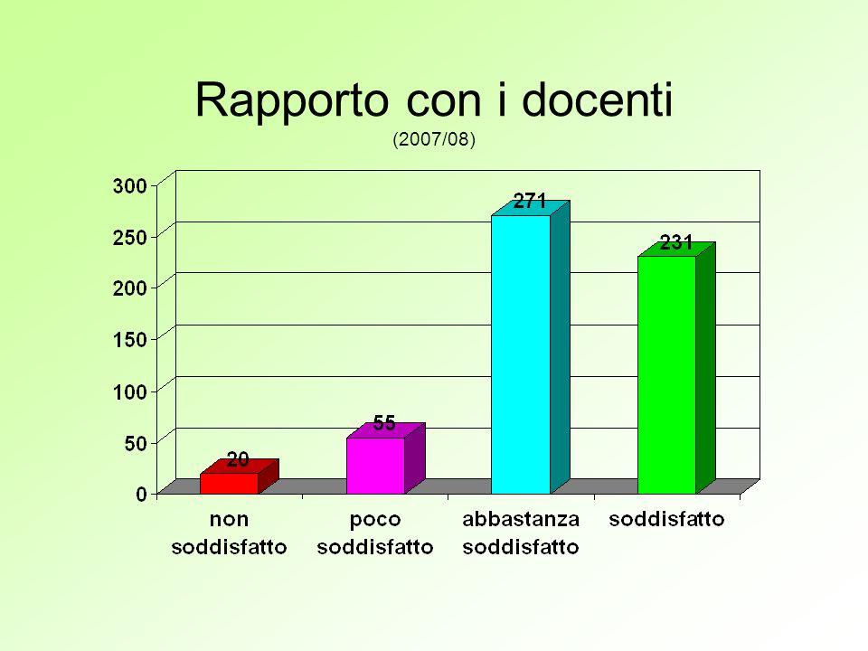 Rapporto con le altre componenti scolastiche (nel triennio 2005/08)