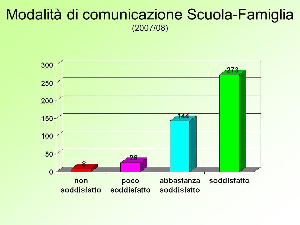 Modalità di comunicazione Scuola-Famiglia (2007/08)