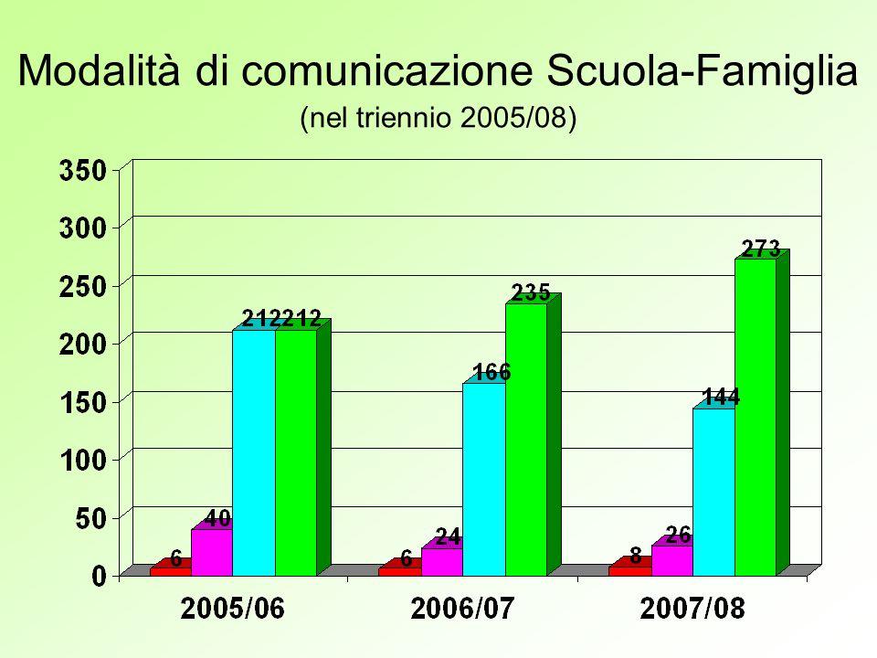 Modalità di comunicazione Scuola-Famiglia (nel triennio 2005/08)