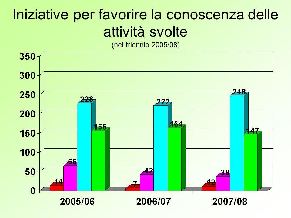 Iniziative per favorire la conoscenza delle attività svolte (nel triennio 2005/08)