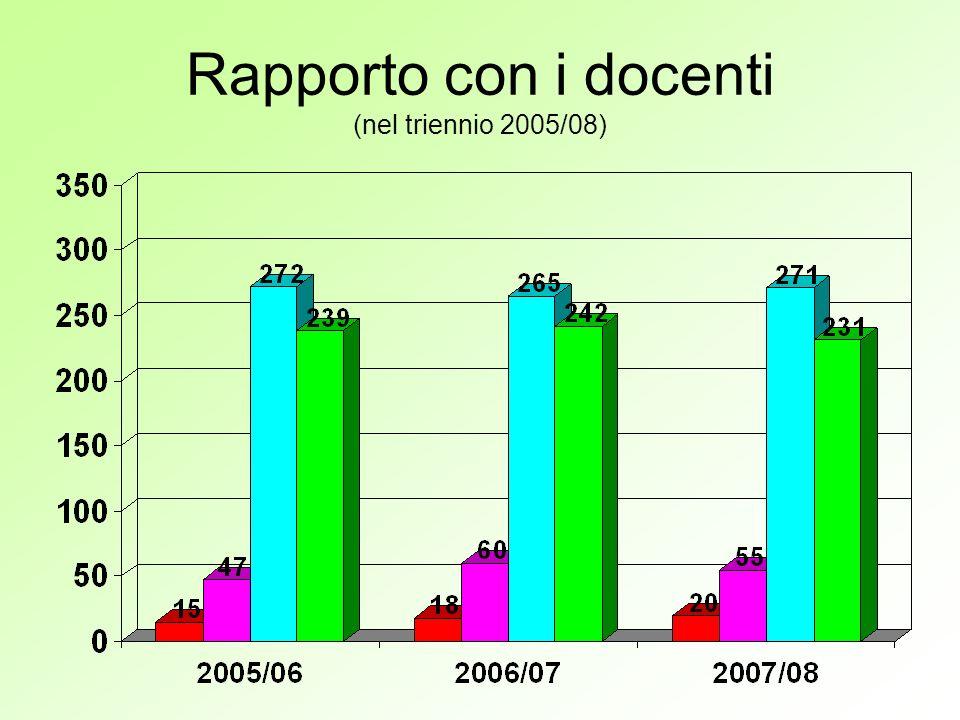 Rapporto con le atre componenti scolastiche (nel triennio 2005/08 – grafico delle percentuali sulle risposte date)