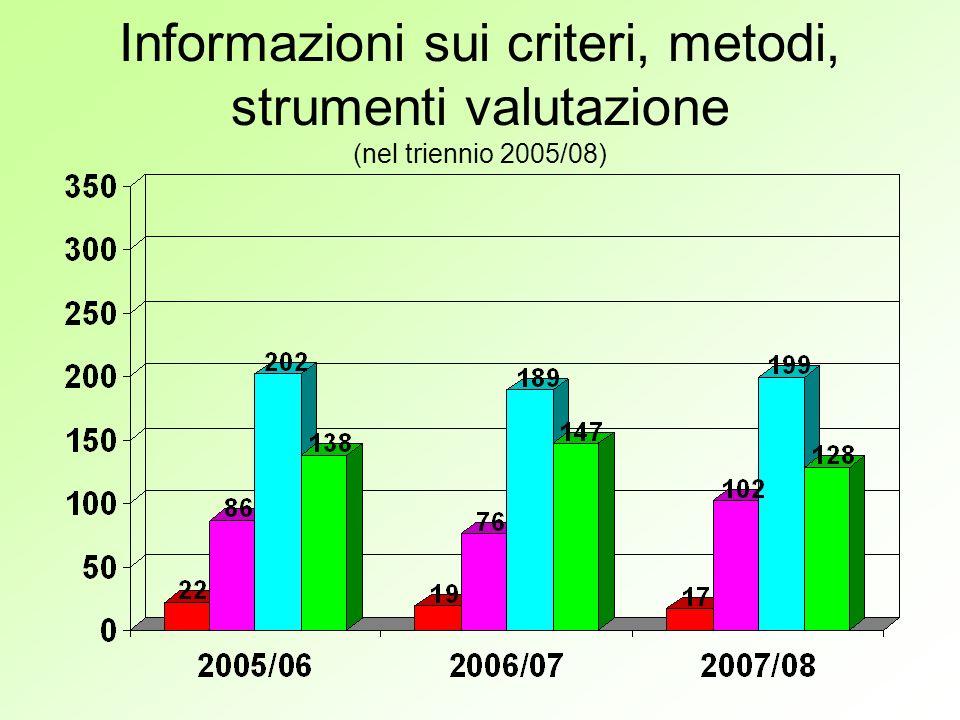Informazioni sui criteri, metodi, strumenti valutazione (nel triennio 2005/08)