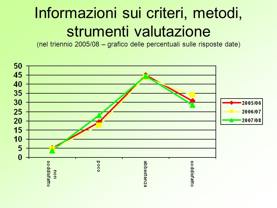 Informazioni sui criteri, metodi, strumenti valutazione (nel triennio 2005/08 – grafico delle percentuali sulle risposte date)