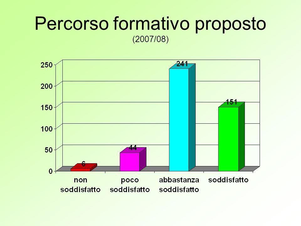 Percorso formativo proposto (2007/08)