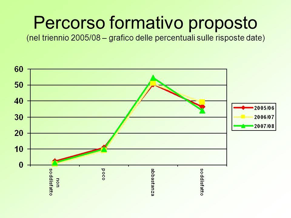 Percorso formativo proposto (nel triennio 2005/08 – grafico delle percentuali sulle risposte date)