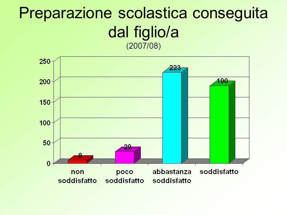 Preparazione scolastica conseguita dal figlio/a (2007/08)