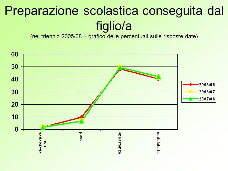 Preparazione scolastica conseguita dal figlio/a (nel triennio 2005/08 – grafico delle percentuali sulle risposte date)