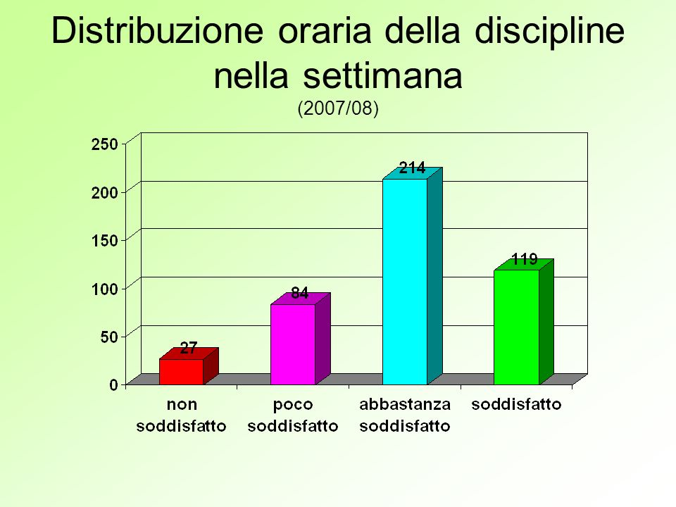 Distribuzione oraria della discipline nella settimana (2007/08)