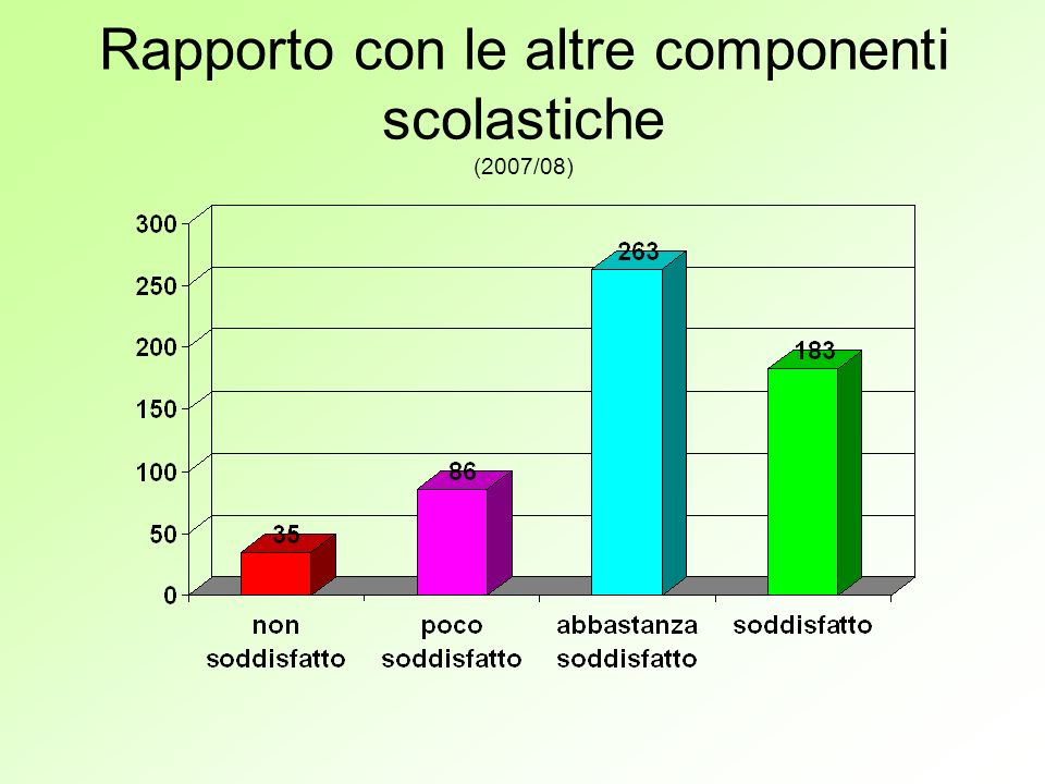 Distribuzione oraria della discipline nella settimana (nel triennio 2005/08)