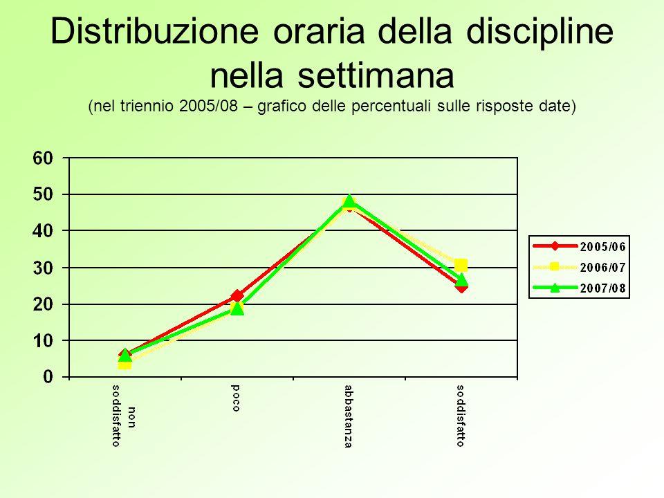 Distribuzione oraria della discipline nella settimana (nel triennio 2005/08 – grafico delle percentuali sulle risposte date)
