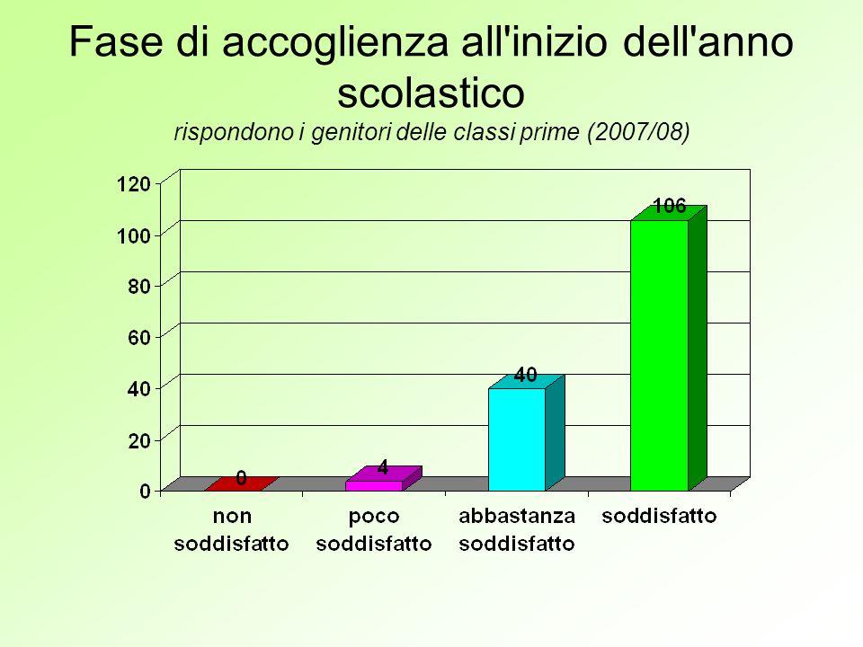 Fase di accoglienza all inizio dell anno scolastico rispondono i genitori delle classi prime (2007/08)