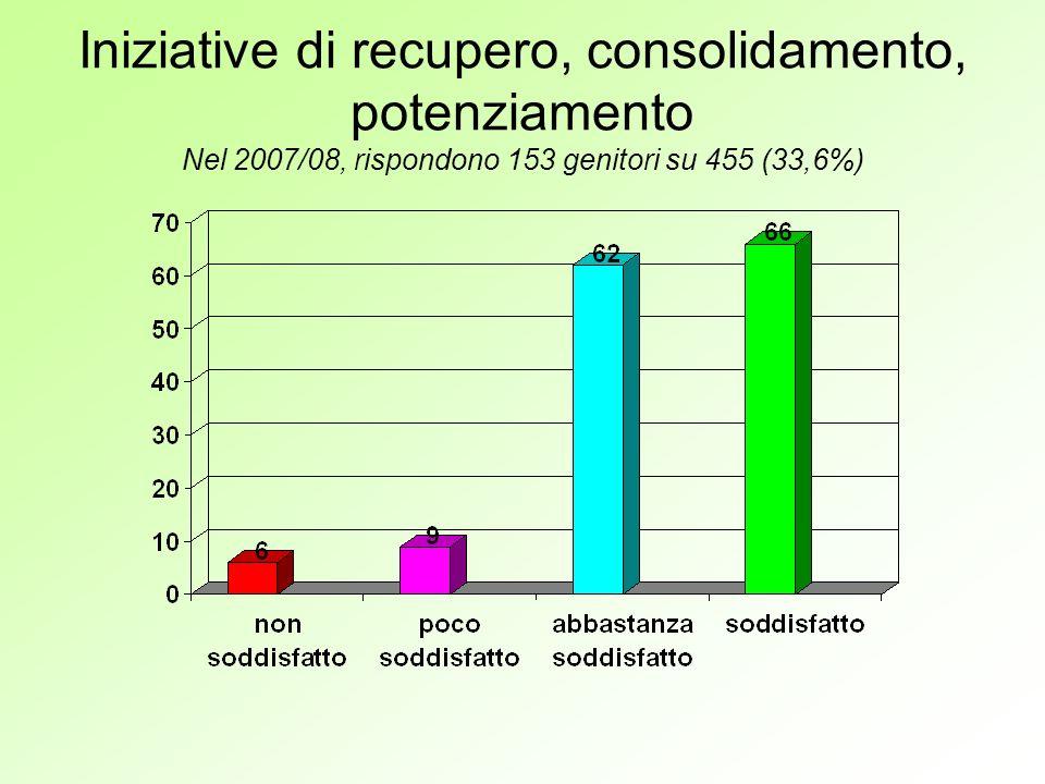 Iniziative di recupero, consolidamento, potenziamento Nel 2007/08, rispondono 153 genitori su 455 (33,6%)