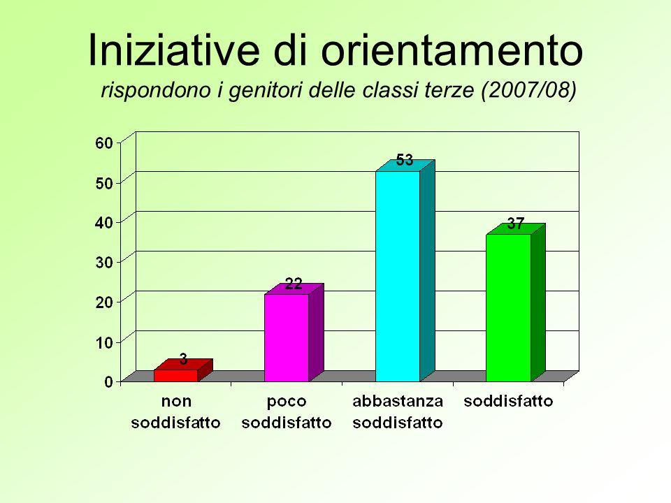 Iniziative di orientamento rispondono i genitori delle classi terze (2007/08)