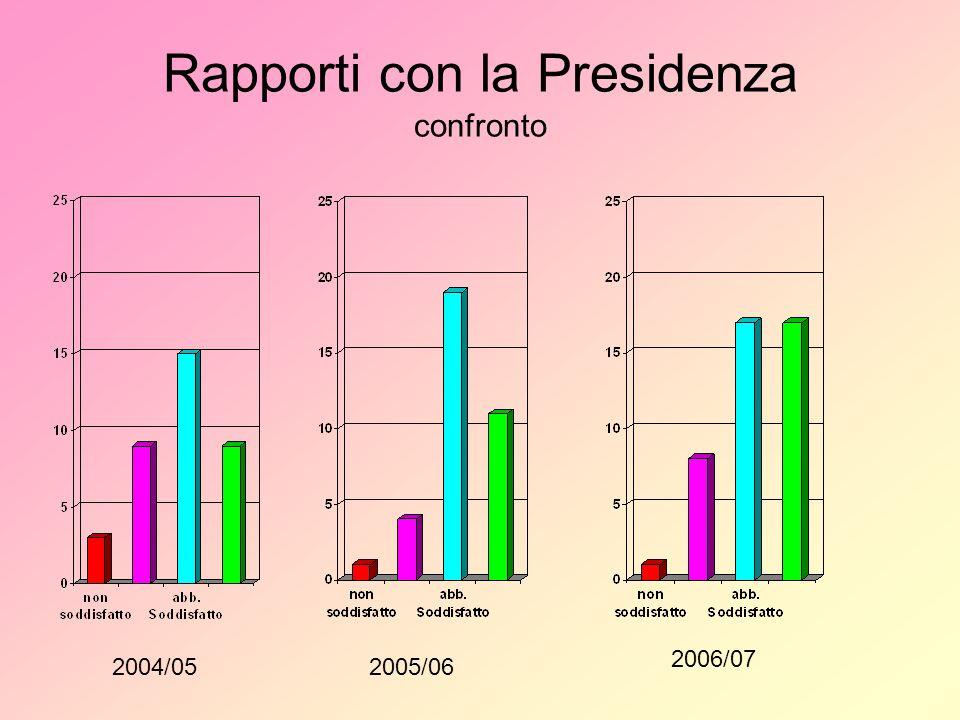 Rapporti con la Presidenza confronto 2004/052005/06 2006/07